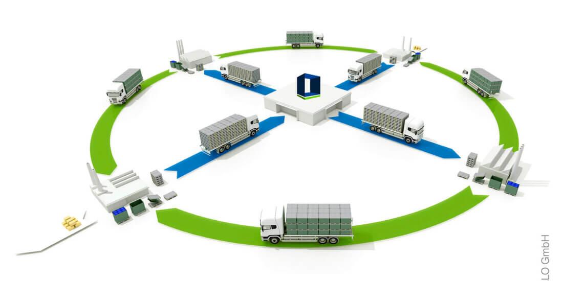 Intelligente IOT-Mehrwegbehälter optimieren Prozesse
